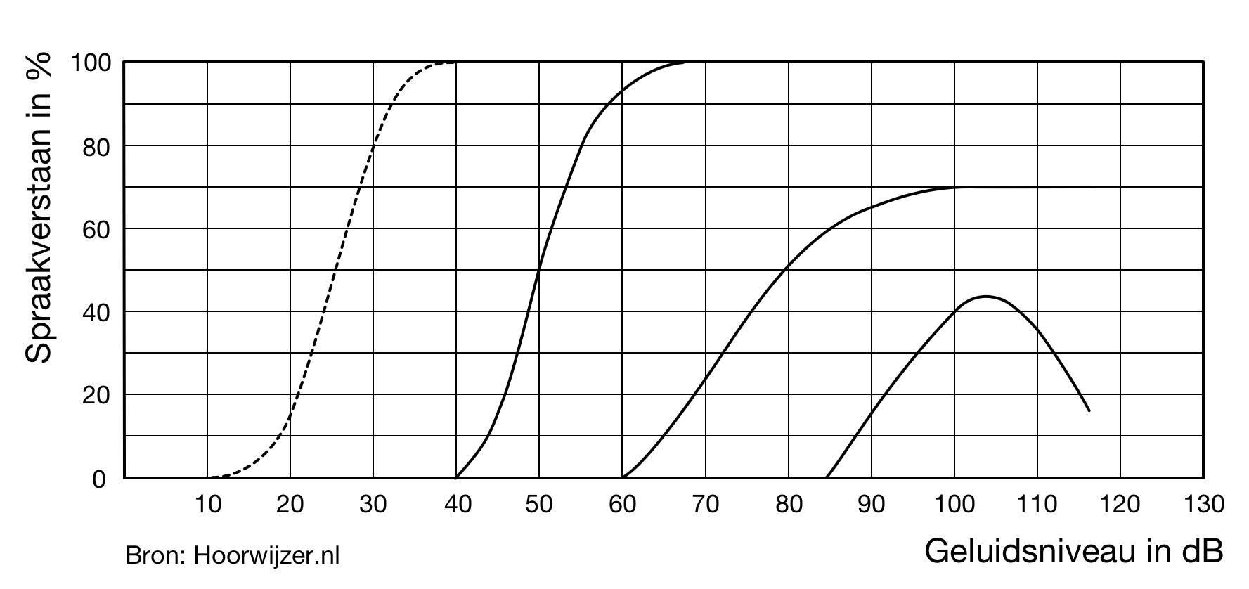 In het spraakaudiogram kan je zien hoeveel % van de woorden jij kan verstaan bij verschillende geluidsniveaus